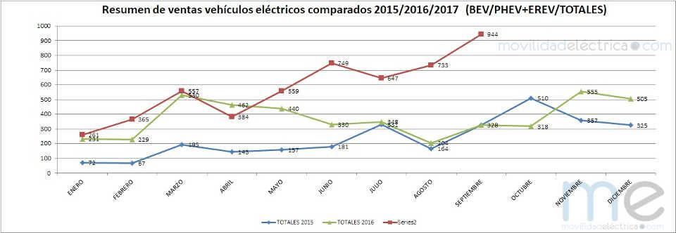 Ventas de vehiculos electricos en 2017